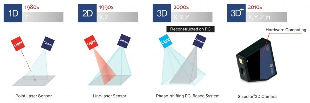 Phase-Shifting Structured Light Technology