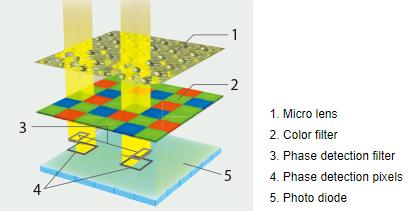 On-sensor phase detection AF