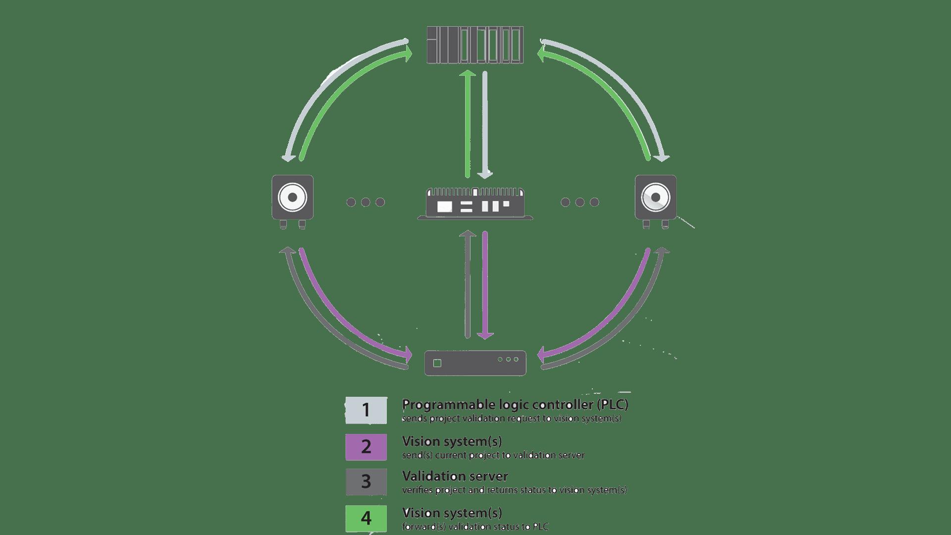 Project Change Validator